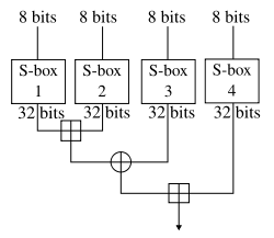 diagram of blowfish encryption