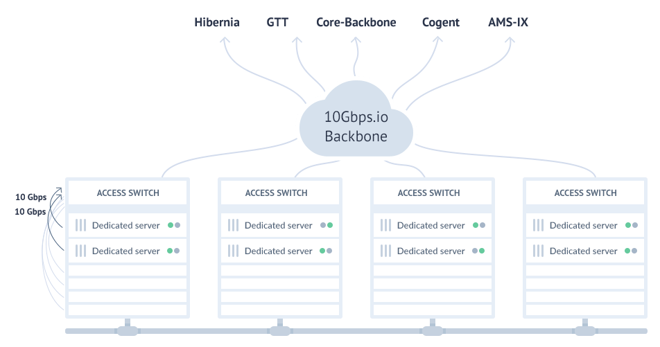 Network topology of 10Gbps