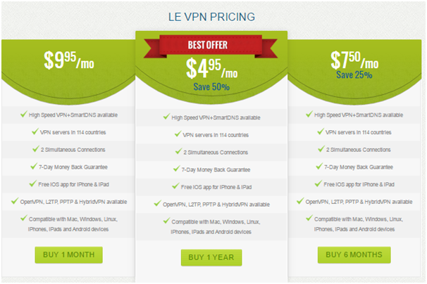 Le VPN Pricing