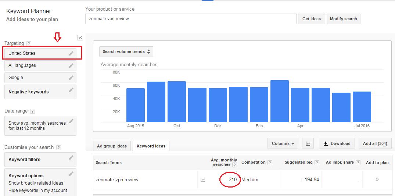 SEMrush Review: Adwords Keyword data vs SEMrush