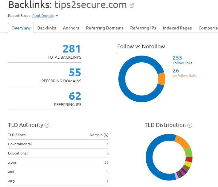 Semrush review - backlinks data overview