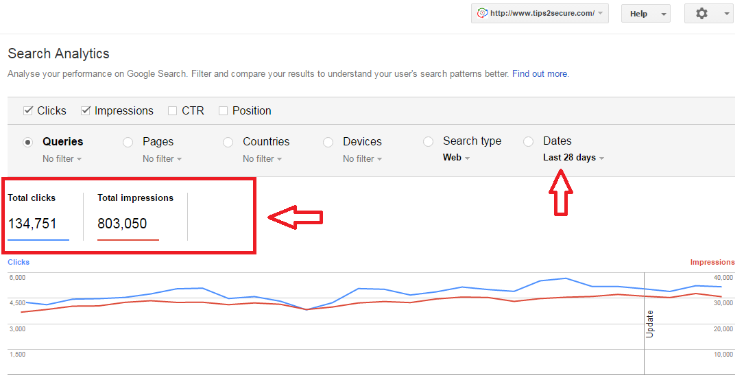Google search console keywords data