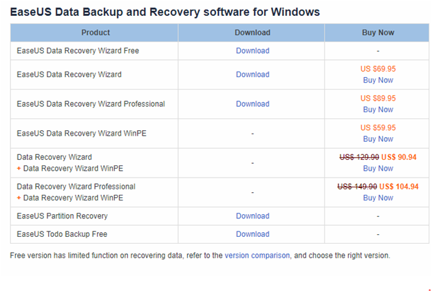 easeus data recovery pricing for windows