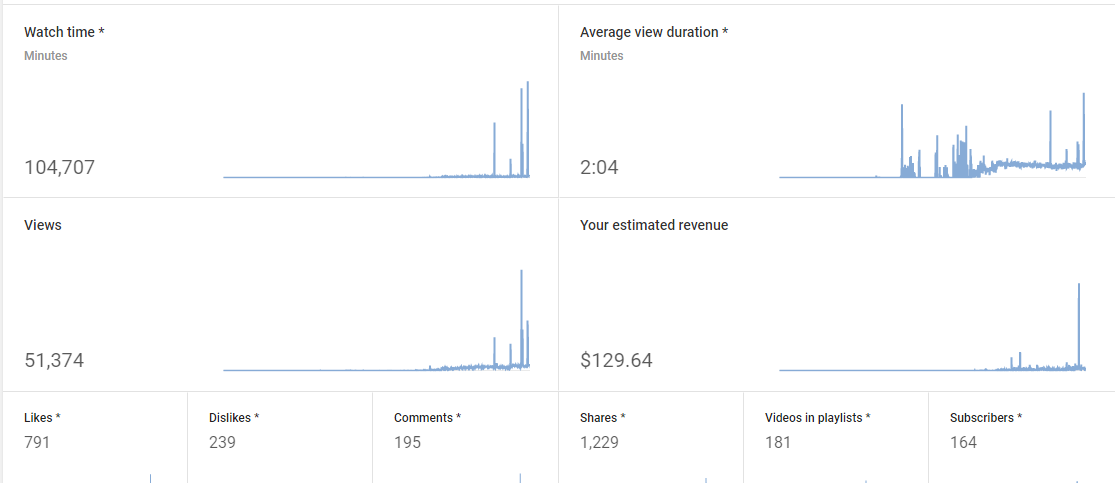 How much Youtube pays for 1000 views