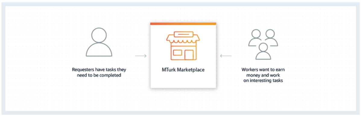 How To Make $50 a Day On MTurk